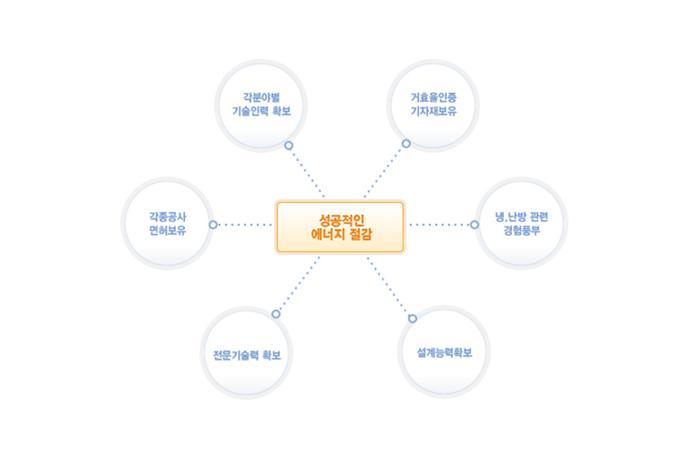 에너지 진단 및 개선사업 (ESCO)