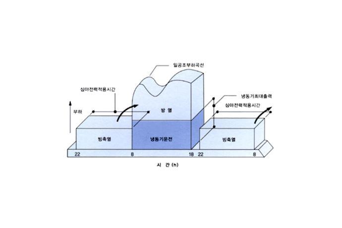 차세대 빙축열