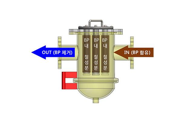 가스배관 내 BP 제거장치
