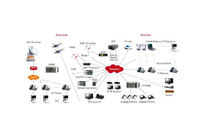 Ship Network System