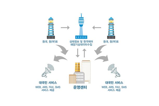 항로표지 원격관리시스템