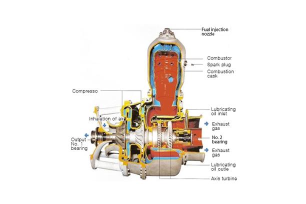 Turbines Part