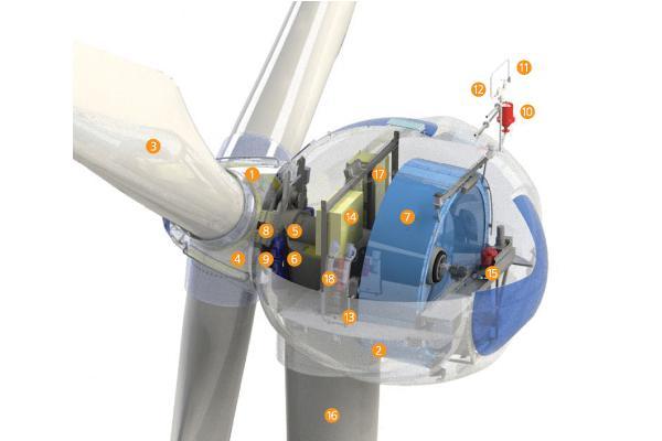 750kW Wind Turbine